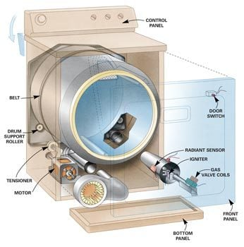 Clothes Dryer Repair Guide | The Family Handyman on whirlpool refrigerator wiring schematic, whirlpool cooktop wiring schematic, whirlpool schematic diagrams, whirlpool ice maker wiring schematic, whirlpool stove wiring schematic, whirlpool dishwasher wiring schematic, whirlpool duet dryer wiring schematic, whirlpool gas dryer troubleshooting guide, whirlpool gas dryer igniter,