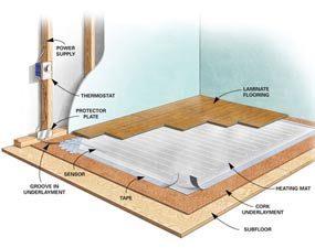 Electric floor heat