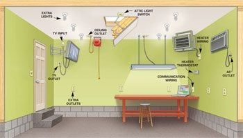Figure A Plan Your Electrical Needs