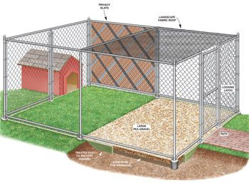 Fencing and house for dog kennel