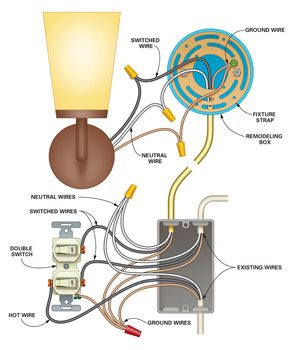 how to add a light the family handyman rh familyhandyman com 4 wire light fixture wiring diagram how to wire a light fixture diagram
