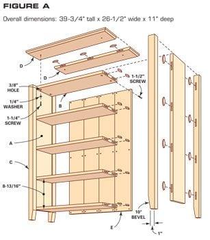 Figure A: Bookshelf construction