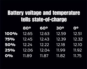 Find the state-of-charge