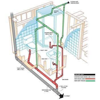 How To Plumb A Basement Bathroom The Family Handyman - Cost to put bathroom in basement