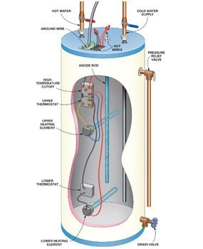 Diy hot water heater repair family handyman this cutaway shows the parts involved in a diy hot water heater repair ccuart Gallery