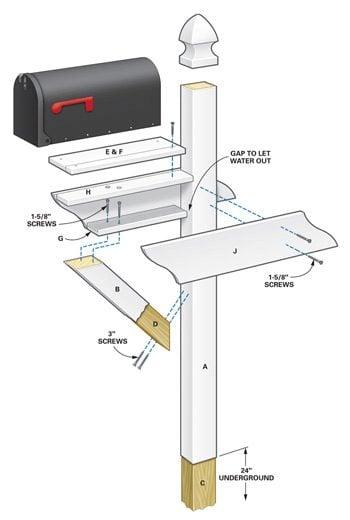 Figure A: Mailbox post parts diagram