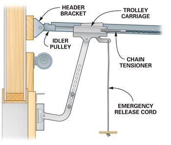 Carriage assembly section of garage door opener.