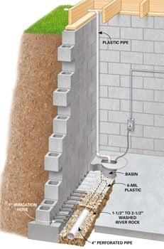 Attirant Cutaway View Of Basement Wall And Floor Showing Installed Drain System.