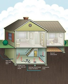 Cutaway drawing of house showing all the places radon can enter a home.