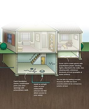 Cutaway diagram of a house showing ways to stop radon from getting into a home.
