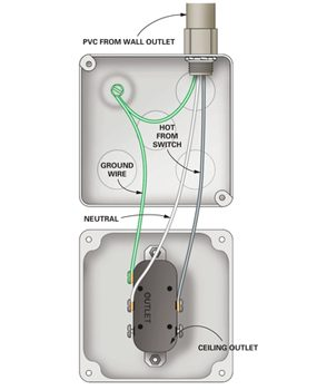 wiring garage outlets wiring multiple outlets together diagram how to wire a finished garage | the family handyman #8