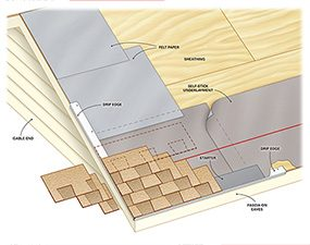This cutaway shows how to roof a house, starting with the bottom drip edge.
