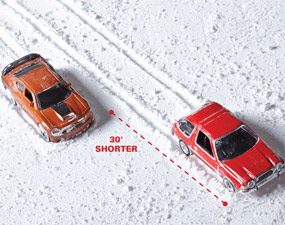 Snow tires stopped 66 percent faster vs. all-season tires on snow.