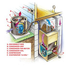 You'll need to know these components before you undertake your DIY air conditioner repair.