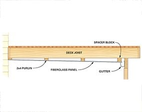 Figure A shows the construction details for the under-deck roof.