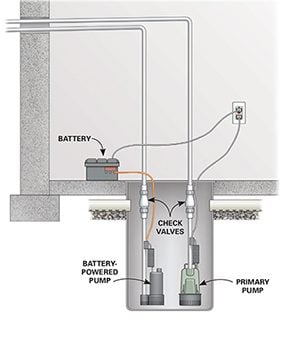 Figure A shows a sump pump installation with a battery-powered backup pump.