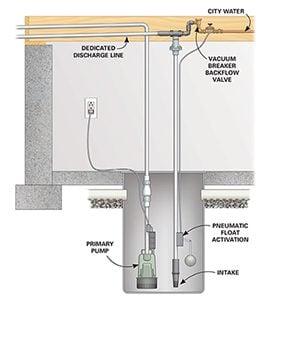 An above-pump water-powered sump pump installation only needs a vacuum breaker backflow valve.