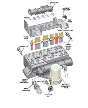 About half of all water softener installations use this type of control head.