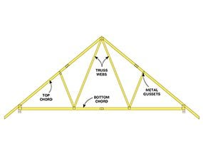 Most builders use common trusses for framing a garage.