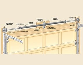 You need to understand how the garage door lift system works before attempting any overhead door repairs.