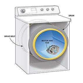 Use this illustration as a guide to the dryer motor replacement.