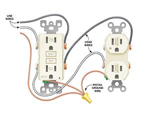 How to install electrical outlets in the kitchen family handyman figure b wiring diagram for afci receptacle asfbconference2016
