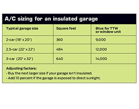 A/C sizing for an insulated garage