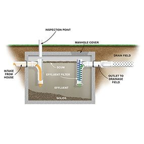 How Does a Septic Tank Work?