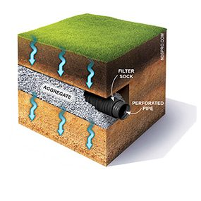 Anatomy Of A French Drain ...