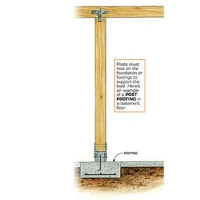 Posts require footings