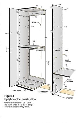 Figure A: Upright cabinet construction