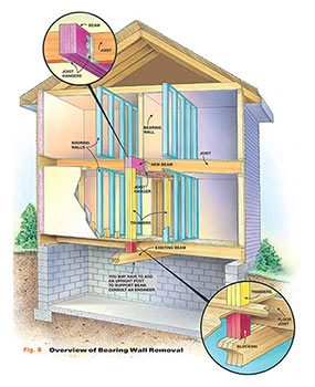 Before you install a load bearing beam, make sure you understand the structure.
