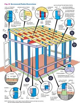 How to build a screened in patio family handyman build a screened in patio following these construction details solutioingenieria Images
