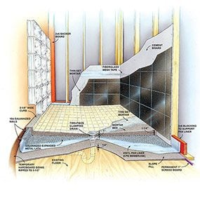 This Illustration Shows The Basics Of How To Build A Shower Pan.