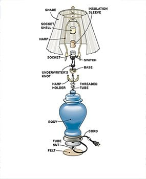 How to rewire a lamp family handyman figure a shows the parts involved in a typical lamp repair greentooth Gallery