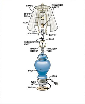 Figure A shows the parts involved in a typical lamp repair.