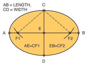 Tech art Fig. C oval