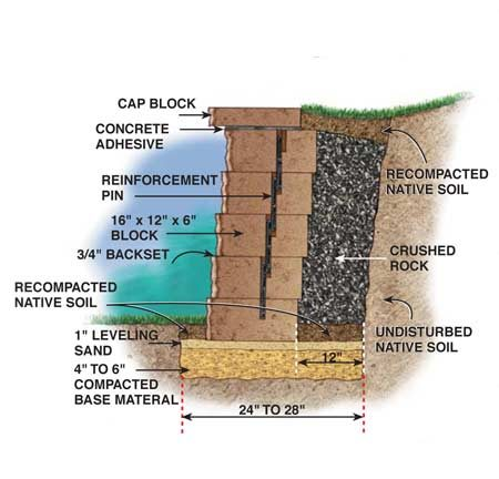 Cross-section of a retaining wall.
