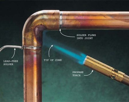 <b>Photo 6: Heat the joint and flow the solder</b></br> Heat the joint with your propane torch, moving the cone back and forth to heat it  evenly. Hold the solder against the joint on the side opposite the flame until  it melts and flows into the joint. The joint should appear full on all sides.  Move to the next joint. The solder hardens as it cools.