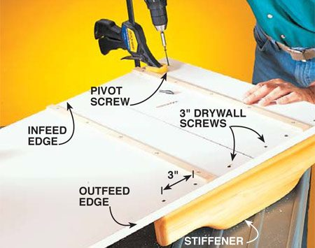 <b>Photo 6: Fasten the stiffener and one end of the fence</b></br> Clamp the stiffener flush with the outfeed edge, keeping the right end of the stiffener even with the right end of the sled table. Drill pilot holes (1/8 in.) and countersink holes and screw the stiffener through the sled bottom with 3-in. drywall screws spaced every 3 in. <em>Keep the screws 2 in. away from the blade path.</em> Clamp the fence 1-1/2 in. back from the infeed edge (see photos) of the sled table. Install only one pivot screw at the right end of the fence and leave the clamp on the left side.