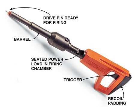 "<b>Detail of a trigger-activated stud gun</b></br> Simple ""stud guns"" are loaded one shot at a time."