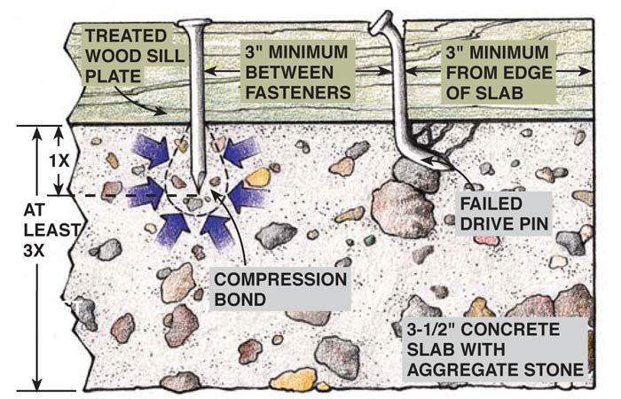 Drive pins only need to penetrate 1 in. into the concrete.