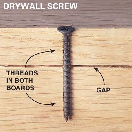 <b>Drywall screw</b></br> Because they're threaded the full length, drywall screws can actually force two pieces of wood apart slightly.