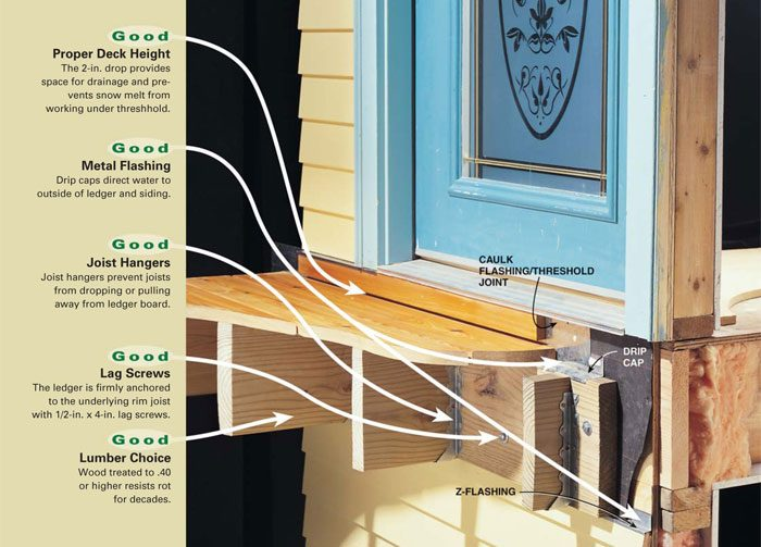 Attaching A New Deck To A House The Correct Method The