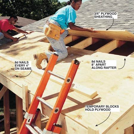 <b>Photo 17: Install roof sheathing</b></br> Cut the 3/4-in. CDX plywood and nail it to the rafters with 8d box nails. Temporarily support the sheets with 2x6 blocks nailed to the subfascia. Align the sheets so the 8-ft. side is perpendicular to the rafters and stagger the joints on the 4-ft. ends. Space the sheets 1/8 in. apart.