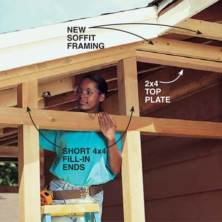 <b>Photo 20: Frame the end walls</b></br> Fill in the end walls with a 2x4 top plate and short 4x4s angled to fit the roof pitch. Add 2x4 nailers to support the soffit.