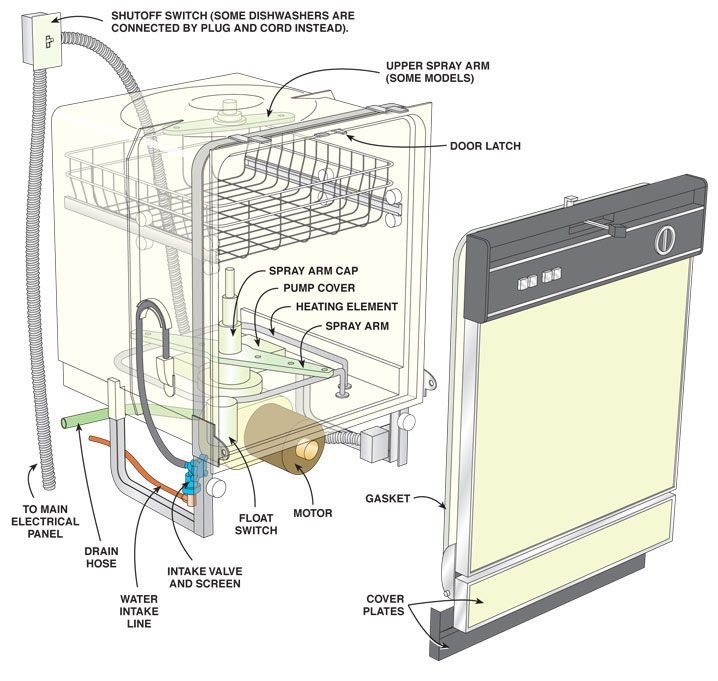 This illustration shows the dishwasher parts and components.