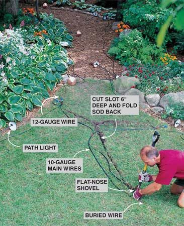 <b>Photo 1: Position all the fixtures</b></br> Lay out your light fixtures and wire. Use 10-gauge wire for the main lines from the transformer to where the lights begin, then switch to 12-gauge wire between the lights. To bury the wires where they cross the lawn, use a flat-nosed shovel to cut a slot and fold back the sod. Bury these wires at least 6 in. deep so they won't be damaged if the lawn is aerated. In protected planting beds, the low-voltage wire can simply be covered by mulch or soil.