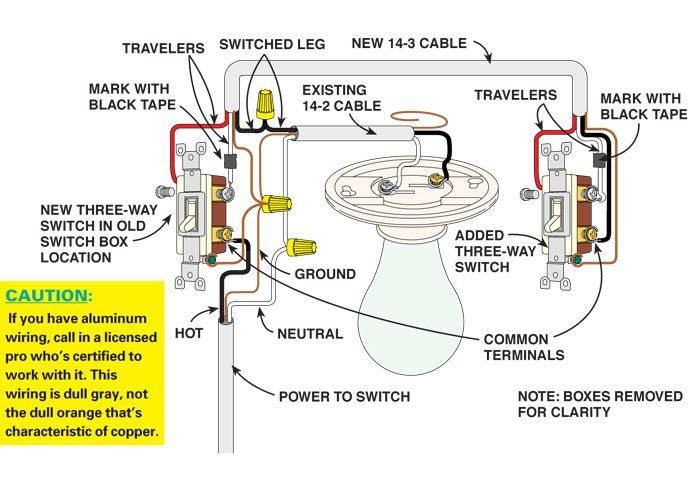 3way wiring diagram how to wire a three way switch the family handyman figure b power to light switch