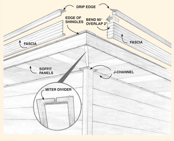 Figure A: Aluminum soffit and fascia parts